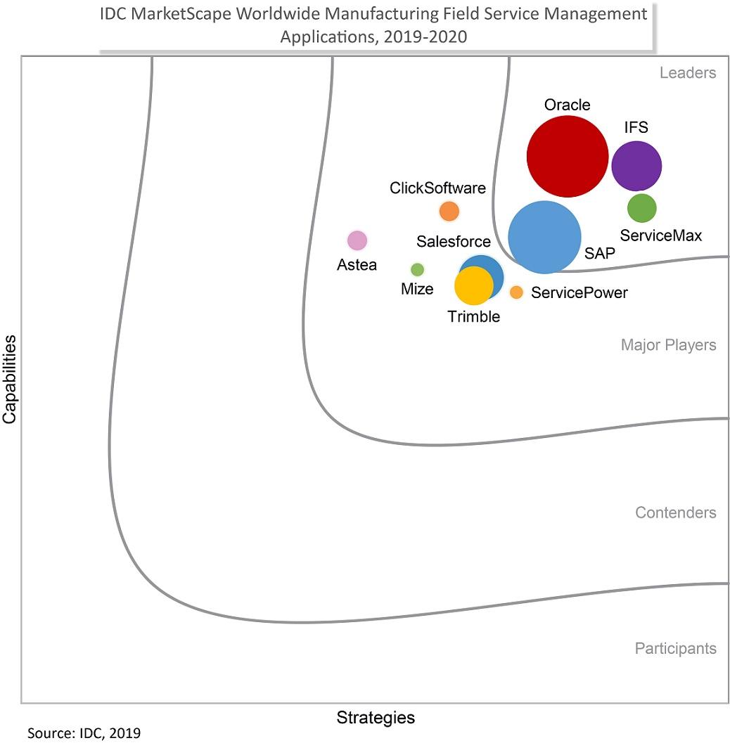 IFS - лідер постачальників FSM згідно з IDC MarketScape