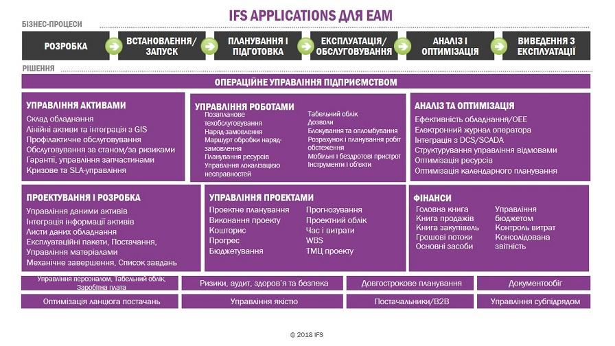 Які можливості автоматизації бізнес-процесів з EAM від IFS?