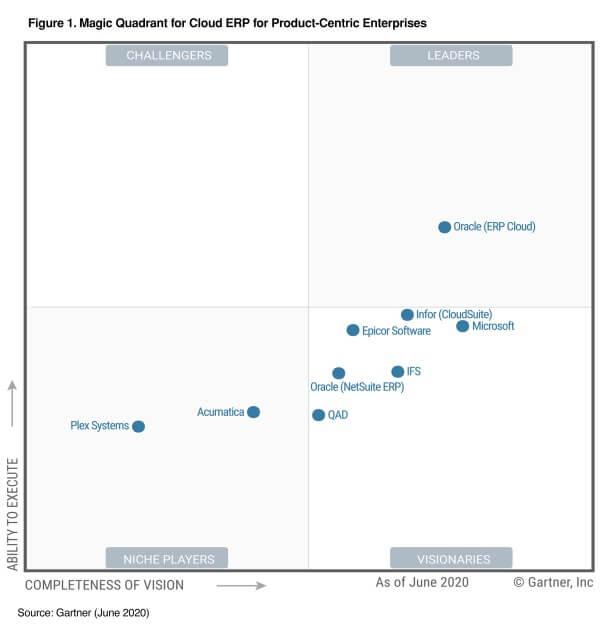 IFS в рейтингу Gartner як постачальник ERP-платформи з розширеними функціями