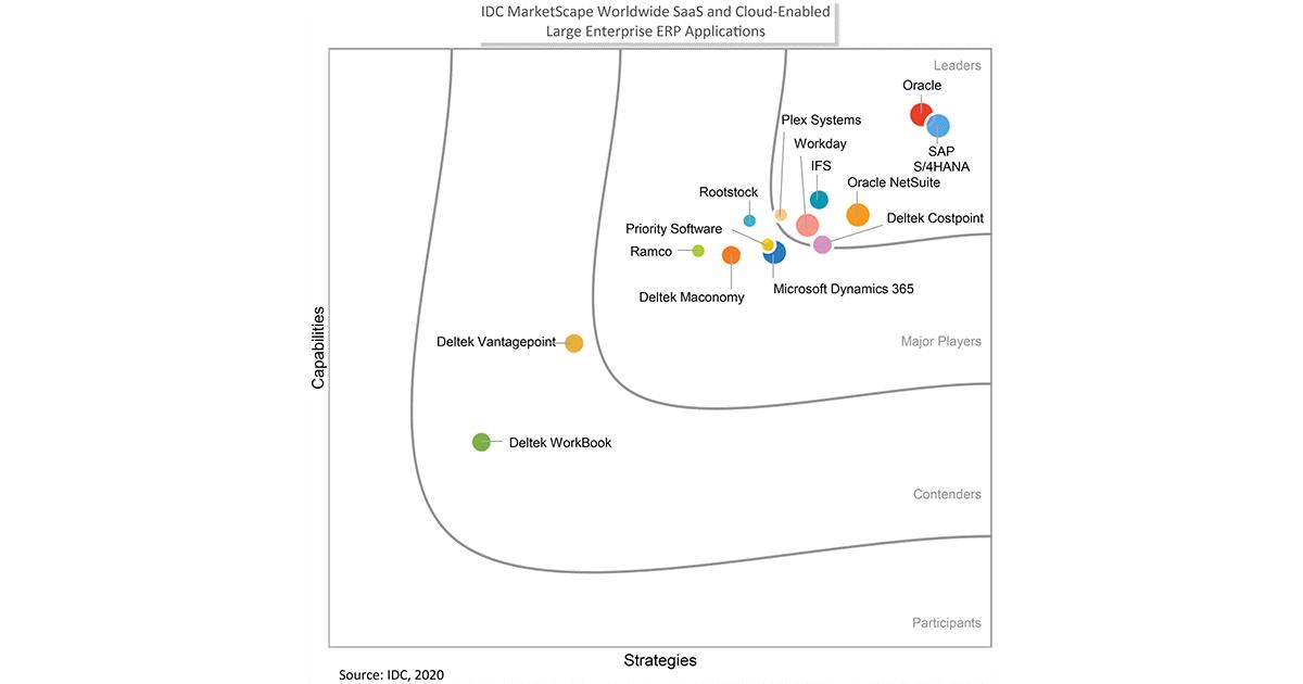 IDC MarketScape: IFS – лідер серед постачальників хмарних ERP