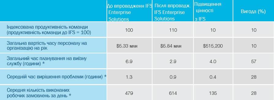 Організації, що використовують IFS для виїзного обслуговування
